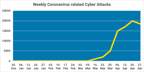Weekly Coronavirus Cyber attacks